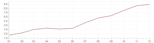 Chart - inflation Brazil 1999 (CPI)