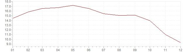 Grafico - inflazione Brasile 2003 (CPI)