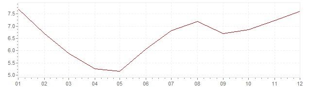 Grafico - inflazione Brasile 2004 (CPI)