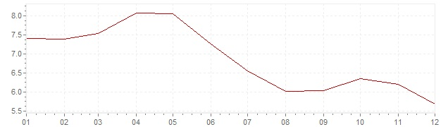 Chart - inflation Brazil 2005 (CPI)