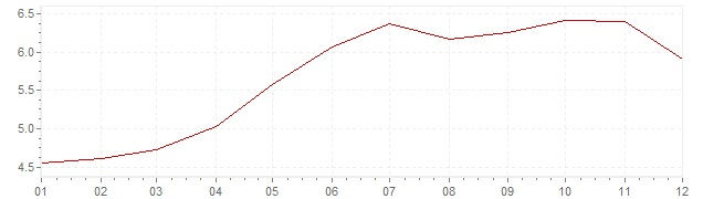 Grafico - inflazione Brasile 2008 (CPI)