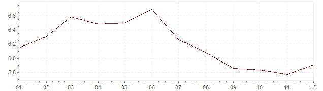 Grafico - inflazione Brasile 2013 (CPI)