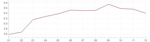 Grafico - inflazione Brasile 2014 (CPI)
