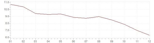 Chart - inflation Brazil 2016 (CPI)