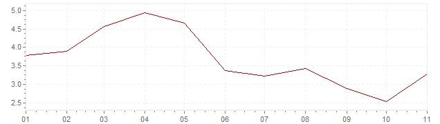 Grafico - inflazione Brasile 2019 (CPI)