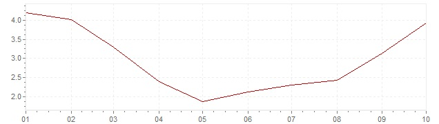 Grafico - inflazione Brasile 2020 (CPI)