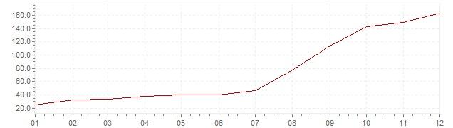 Grafico - inflazione Cile 1972 (CPI)
