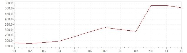 Gráfico - inflación de Chile en 1973 (IPC)