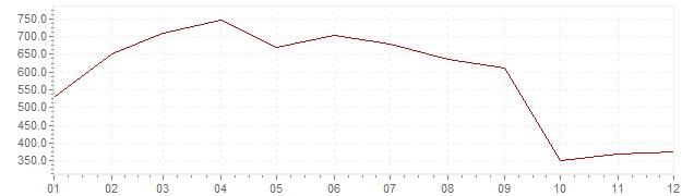 Gráfico - inflación de Chile en 1974 (IPC)