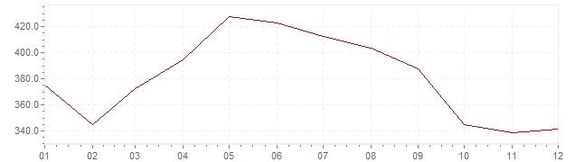 Grafico - inflazione Cile 1975 (CPI)