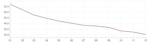 Gráfico - inflación de Chile en 1978 (IPC)
