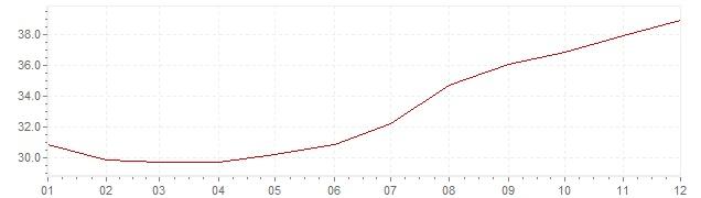 Grafico - inflazione Cile 1979 (CPI)
