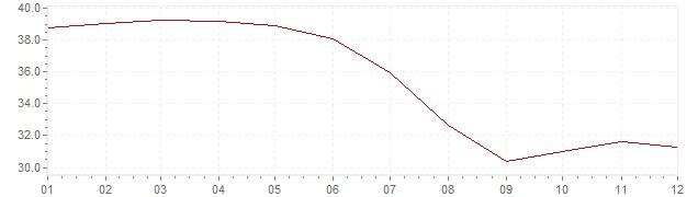 Gráfico - inflación de Chile en 1980 (IPC)