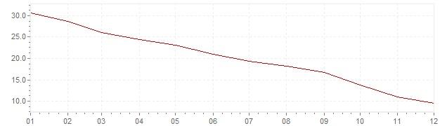 Grafiek - inflatie Chili 1981 (CPI)