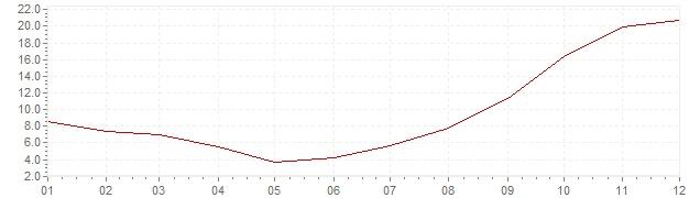 Grafiek - inflatie Chili 1982 (CPI)