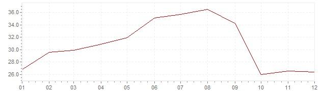 Grafico - inflazione Cile 1985 (CPI)