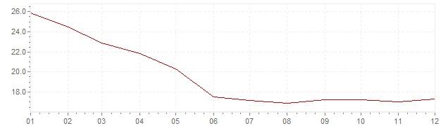 Grafico - inflazione Cile 1986 (CPI)