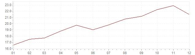 Gráfico - inflación de Chile en 1987 (IPC)