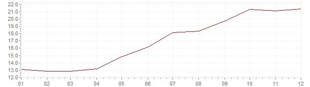 Grafico - inflazione Cile 1989 (CPI)