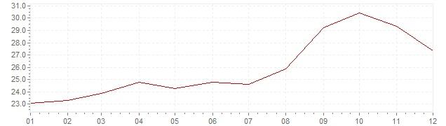 Grafico - inflazione Cile 1990 (CPI)