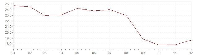 Grafico - inflazione Cile 1991 (CPI)