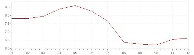Grafiek - inflatie Chili 1996 (CPI)