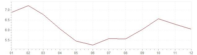 Grafico - inflazione Cile 1997 (CPI)