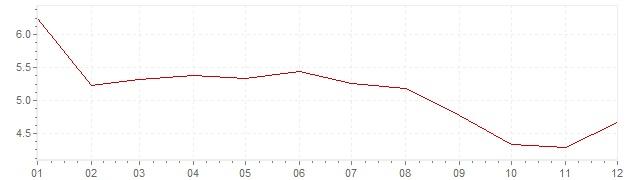 Grafico - inflazione Cile 1998 (CPI)