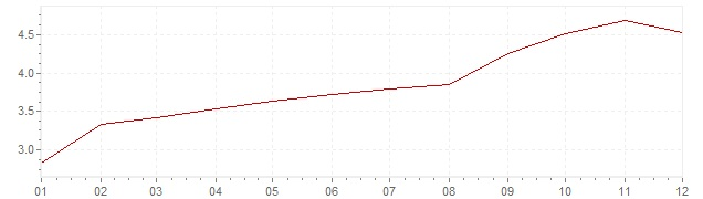 Grafico - inflazione Cile 2000 (CPI)