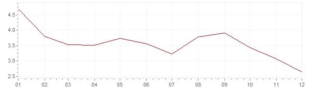 Grafico - inflazione Cile 2001 (CPI)