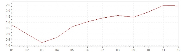 Grafiek - inflatie Chili 2004 (CPI)