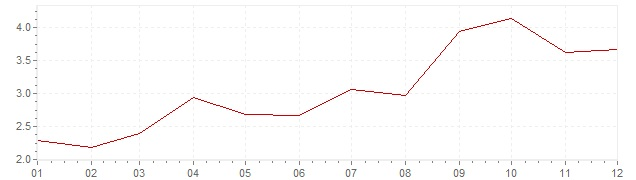 Grafiek - inflatie Chili 2005 (CPI)
