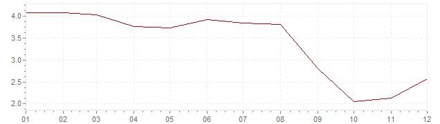 Grafiek - inflatie Chili 2006 (CPI)