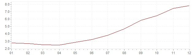 Chart - inflation Chile 2007 (CPI)