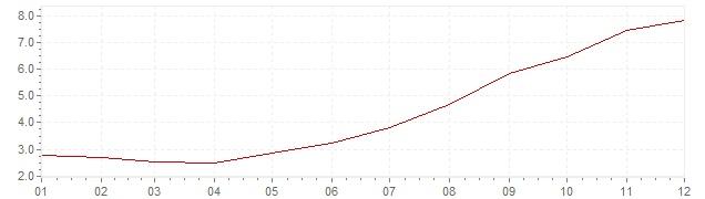 Grafiek - inflatie Chili 2007 (CPI)