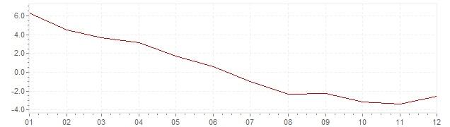 Grafico - inflazione Cile 2009 (CPI)