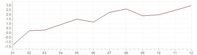 Grafiek - inflatie Chili 2010 (CPI)