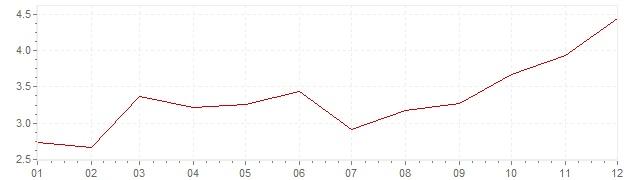 Grafico - inflazione Cile 2011 (CPI)