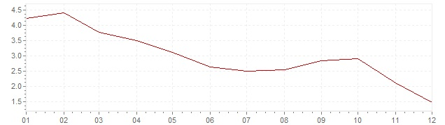 Chart - inflation Chile 2012 (CPI)