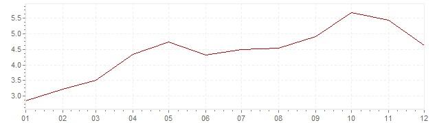 Grafico - inflazione Cile 2014 (CPI)