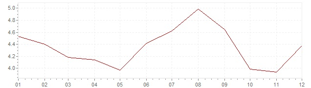 Chart - inflation Chile 2015 (CPI)