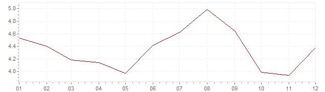 Grafico - inflazione Cile 2015 (CPI)