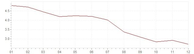 Grafiek - inflatie Chili 2016 (CPI)