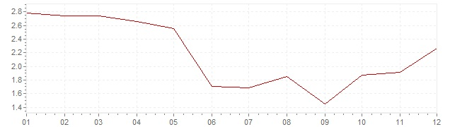 Grafico - inflazione Cile 2017 (CPI)