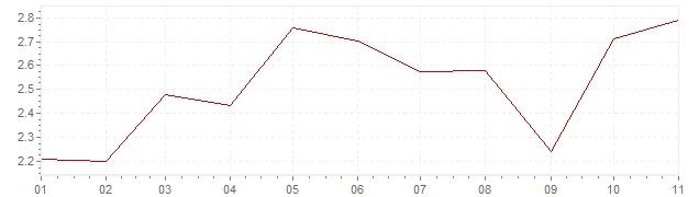 Grafiek - inflatie Chili 2019 (CPI)