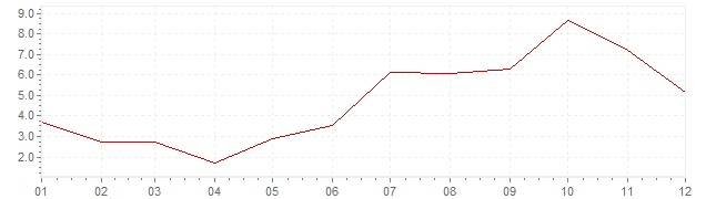 Grafiek - inflatie India 1958 (CPI)