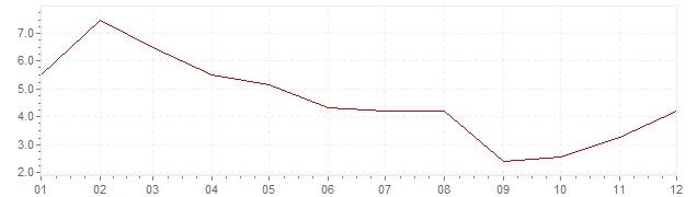 Grafico - inflazione India 1959 (CPI)