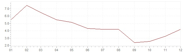 Grafiek - inflatie India 1959 (CPI)