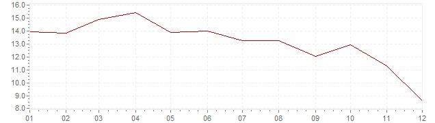Grafiek - inflatie India 1967 (CPI)