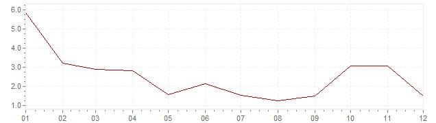 Grafiek - inflatie India 1978 (CPI)